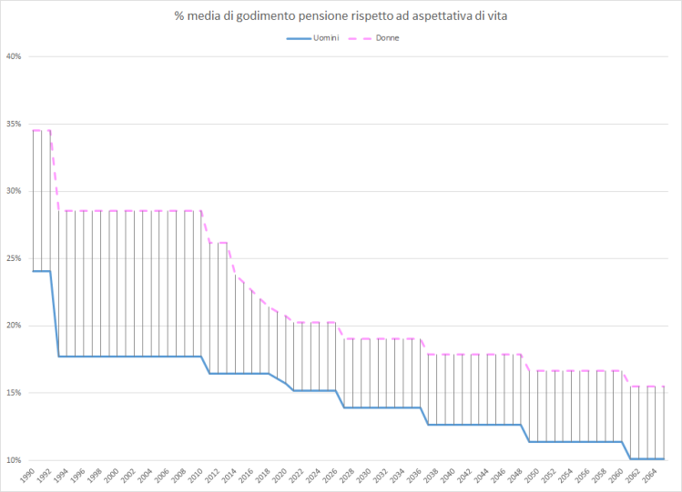 Gap Pensioni Relativo