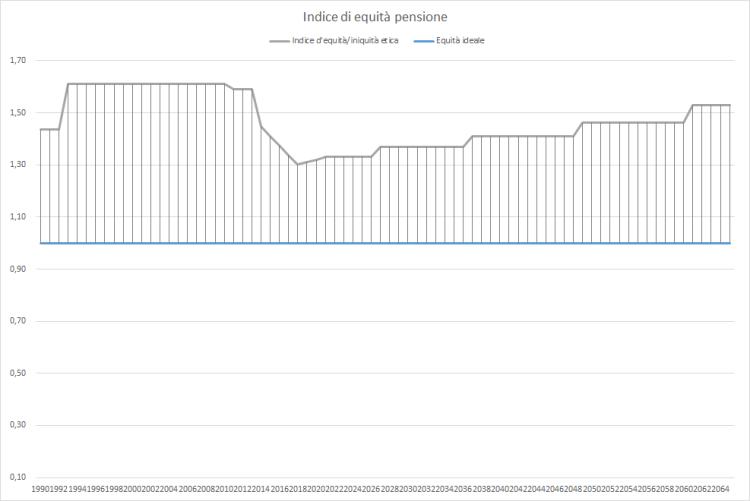 Indice d'equità pensioni.