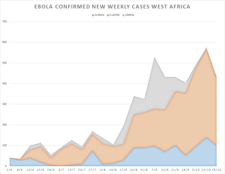 ebola_cases