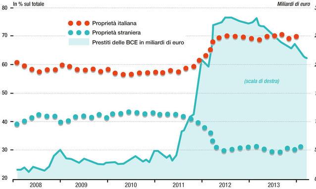 Ecco-chi-possiede-il-debito-pubblico-italiano-620x372