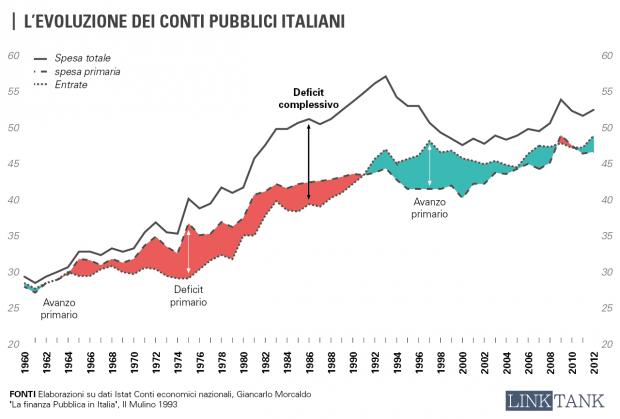 evoluzione_conti_pubblici_italiani